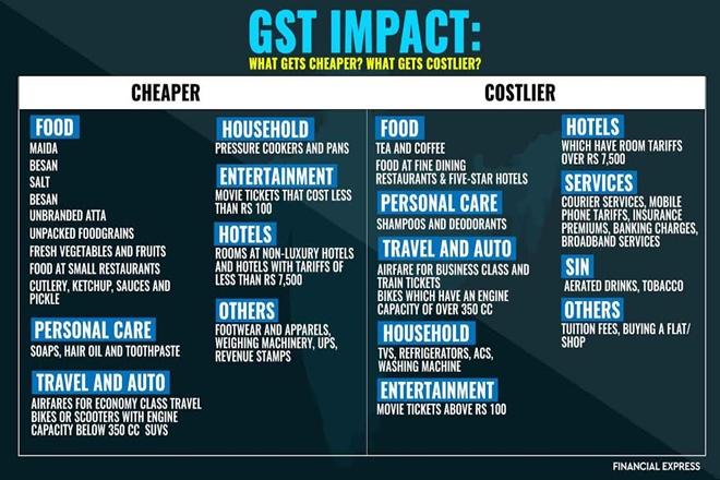 Gst Regime Mobile Recharges Go Costlier