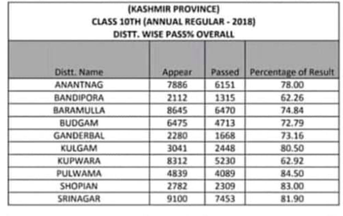 District wise overall pass percentage.