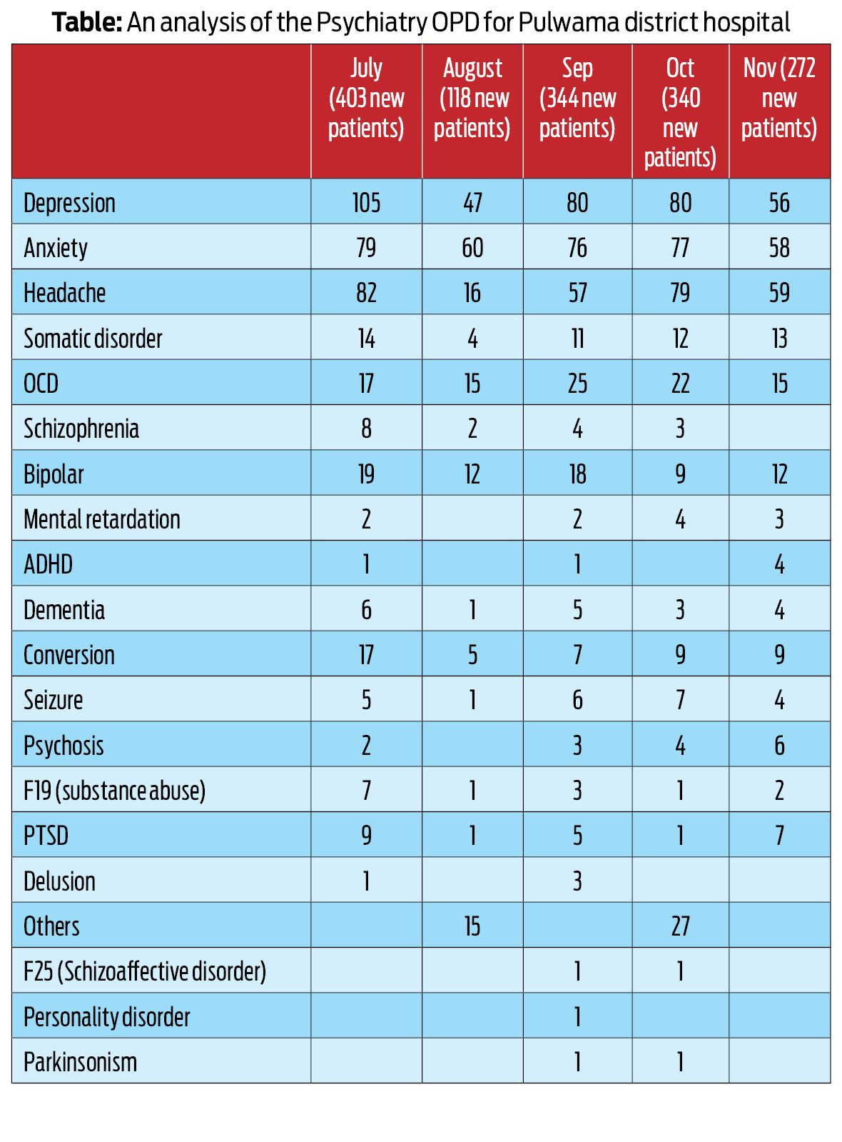 Table: An analysis of the Psychiatry OPD for Pulwama district hospital