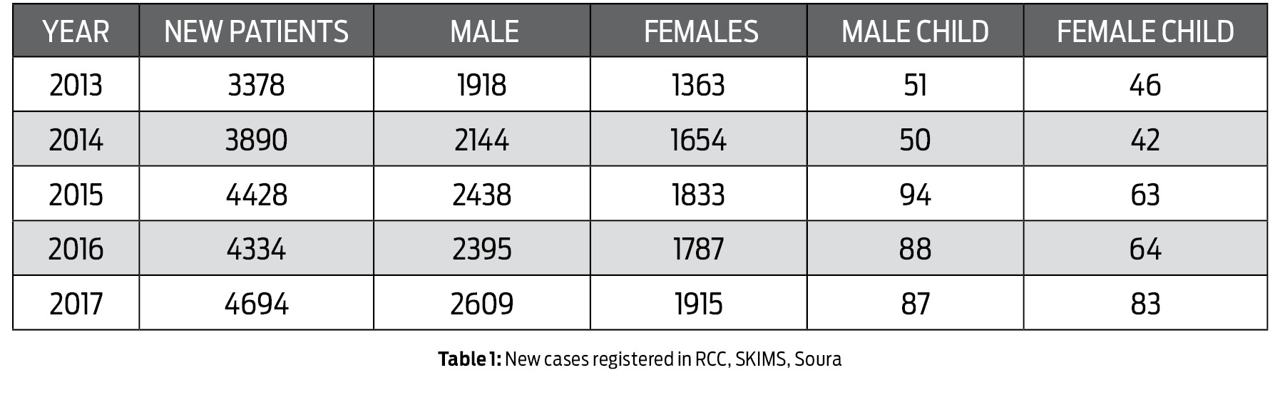 Caught by Cancer Story by Saima Bhat Table 1: New cases registered in RCC, SKIMS, Soura